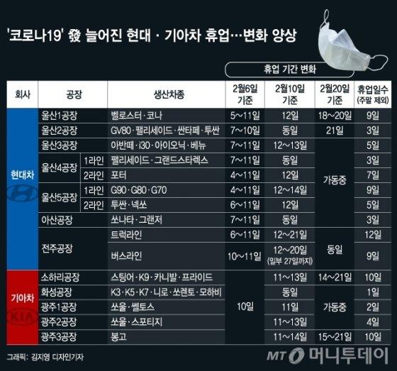 현대·기아차 휴업 일정 변화 양상. /그래픽=김지영 디자인기자