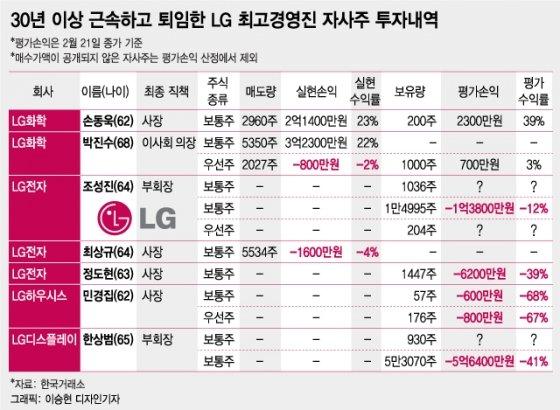 """""""투자손실 –39%"""" 40년 근속 퇴임 LG그룹 CEO 우울한 주식성적"""