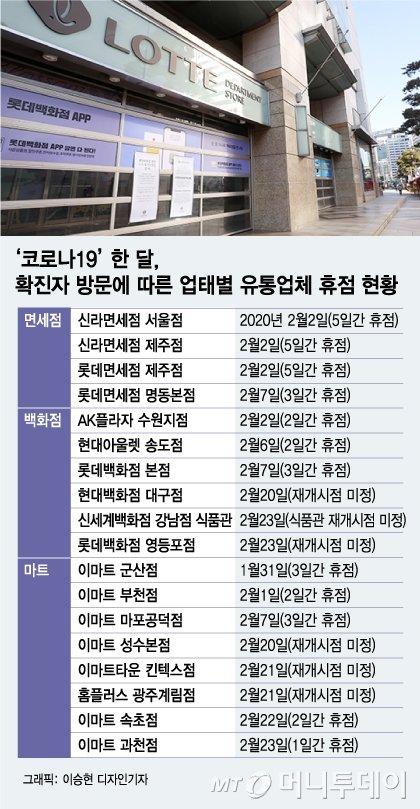 '연매출 2조' 신세계 강남까지… 유통가, 손해 2000억 넘어