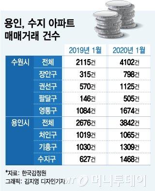 5배 급증…용인·수원 '법인 투기자금' 잡는다