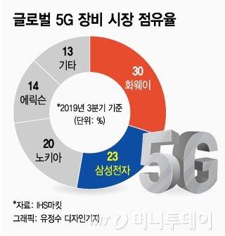 지난해 3분기 글로벌 5G 장비 시장 점유율 /사진=유정수 디자인기자