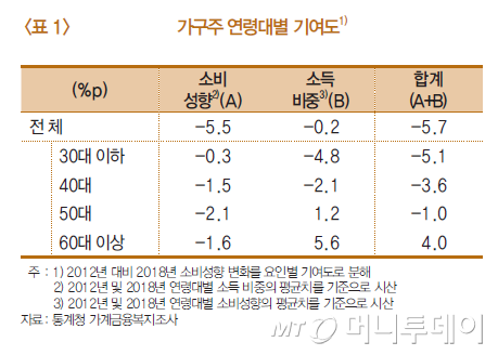 소비성향 하락 가구주 연령대별 기여도. /자료=한국은행