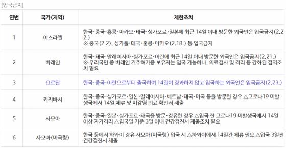 코로나19 확산 관련 외국의 한국에 대한 조치 현황 안내 /사진제공=외교부