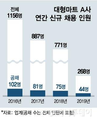 대형마트 A사 연간 신규 채용 인원 /그래픽=김현정 디자인 기사