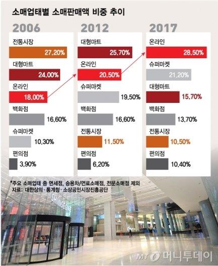 소매업태별 소매판매액 비중 추이 /그래픽=최헌정 디자인기자