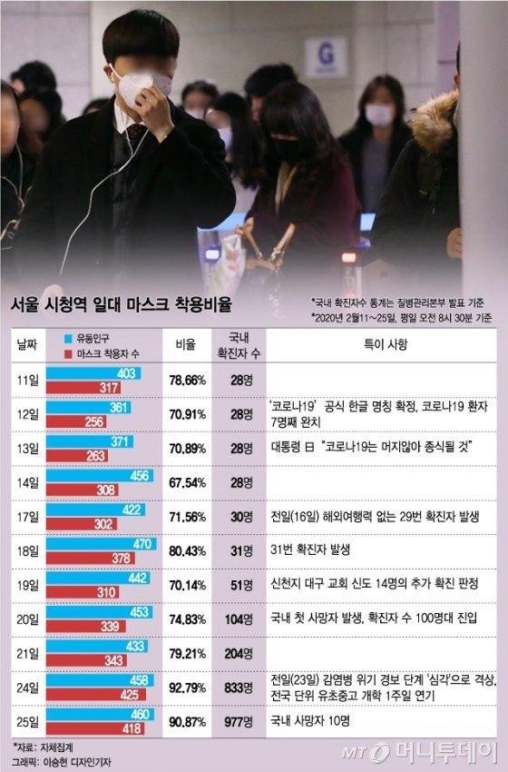 서울 시청역 일대 마스크 착용비율. /그래픽=이승현 디자인기자