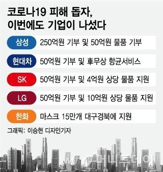 """""""어려울 때 함께""""..4대그룹 코로나 극복에 500억 쾌척"""