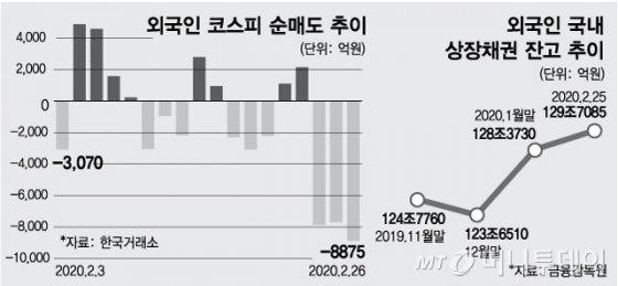 """사흘간 2.5조 내다판 외인…""""韓 엑소더스는 아니다"""""""