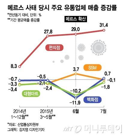2015년 메르스 사태 당시 주요 유통업체 매출 증감률./그래픽=김지영 디자인기자