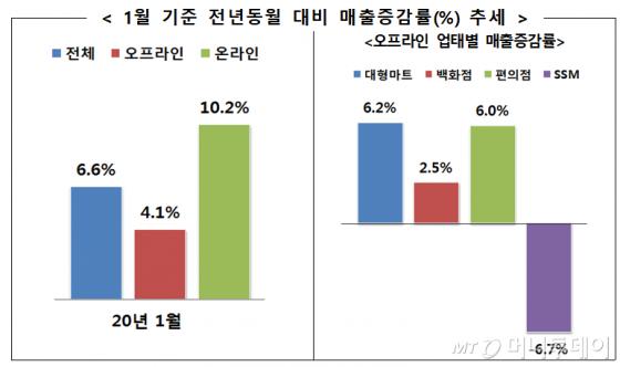 2020년 1월 기준 주요 유통업체 전년동월 대비 매출증감률(%)./자료=산업통상자원부<br>