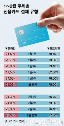 1~2월 주차별 신용카드 결제유형/그래픽=최헌정 디자인기자