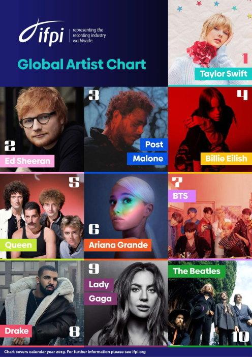 '글로벌 아티스트 차트 2019' 톱7에 랭크된 BTS(방탄소년단) /사진=IFPI 공식 홈페이지
