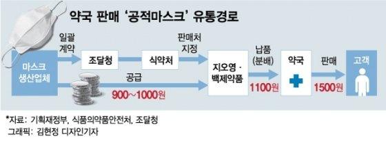 김정숙 여사-지오영 동문 혜택? 마스크 '가짜뉴스' 보니…