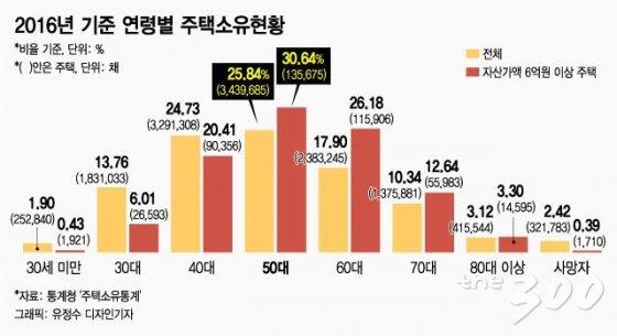 '유권자 5명중 1명' 오팔세대…선거판을 흔든다