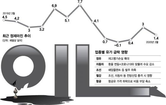 [MT리포트]'코로나19' 쇼크에 유가 급락까지…오일전쟁 서막