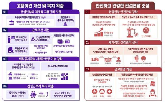 4차(2020~2024년) 건설근로자 고용개선 기본계획/자료=고용노동부