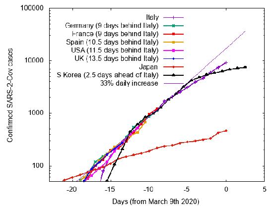 한국 포함 그래프 곡선 /사진=마크 핸들리 교수