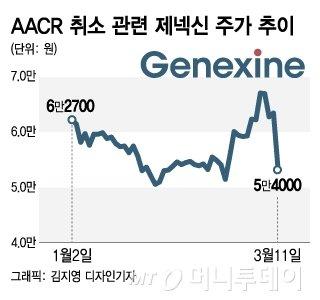 美 AACR도 취소…제약·바이오 기업들 된서리