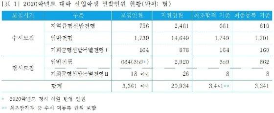 2020학년도 대학 신입학생 선발인원 현황. 단위:명 (서울대 제공) © 뉴스1
