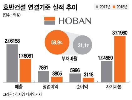 """코로나19에도…""""호반건설 IPO, 올해는 한다"""""""