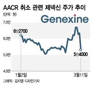 美 AACR도 취소…골머리 앓는 제약·바이오 기업들