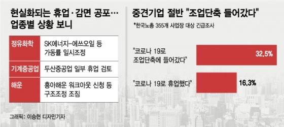 """""""오늘도 불 꺼졌다""""...두산중공업이 부러운 '휴업' 못하는 기업들"""