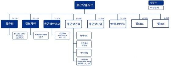 종근당홀딩스 관계도/유안타증권
