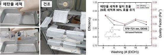 에탄올 살균 세척 20회 진행 과정 및 에탄올 세척 후 필터효율, 초기 값의 94% 성능 유지 관찰 /사진=KAIST