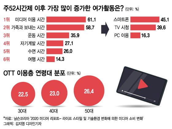 """""""집콕족 잡아라""""…삼성·LG, TV 콘텐츠 서비스 강화"""