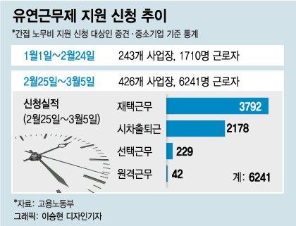 코로나 나비효과…재택근무·시차출근제 '근무 혁신'