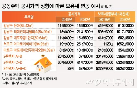 공시가 16억 은마아파트, 보유세 419만원→610만원 '급증'