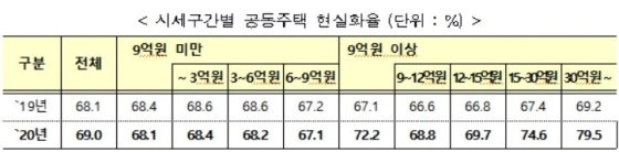 시세 구간별 2020년 공동주택 현실화율/사진= 국토부