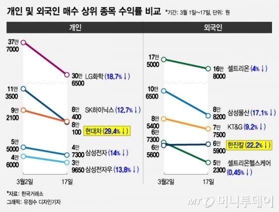 지금 한국은 '동학개미운동' 중…수익률 비교해보니