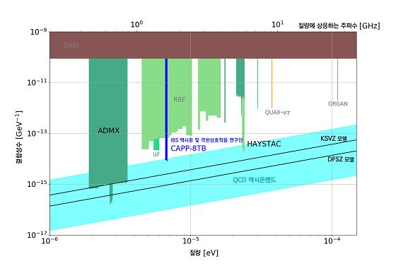 액시온 존재 가능 영역과 액시온 탐색 실험 현황x축은 액시온 질량(혹은 질량에 상응하는 극초단파 주파수), y축은 액시온이 광자로 변환되는 결합 상수(광자로 변환되는 신호 세기)를 나타낸다. 하늘색'QCD 액시온 밴드'는 액시온이 이론적으로 존재할 수 있는 범위를 보여준다. KSVZ와 DFSZ는 액시온의 성질을 설명하는 두 모델의 예측이다. 파란색 CAPP-8TB가 이번 실험 결과다.왼쪽부터 ADMX(어두운 녹색): 미국 워싱턴 대학에서 1998~2018년 실험. RBF(좌측 밝은 녹색): 미국 브룩헤이븐 국립 연구소에서 로체스터 대학, 브룩헤이븐 국립 연구소, 페르미 국립 가속기 연구소 공동으로 1989년 탐색. UF(녹색): 미국 플로리다 대학에서 1990년 발표. HAYSTAC(우측 밝은 녹색): 미국 예일대에서 2017~2018년 실험. QUAX-aγ와 ORGAN: 각각 이탈리아 INFN과 서호주 대학에서 2019년, 2017년 발표. CAST(갈색): 스위스 CERN에서 2017년 발표/자료=IBS