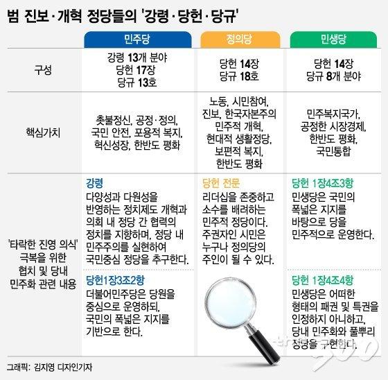 민주당 당헌·당규에 계속 보이는 '이 단어', 행동은 안 보인다