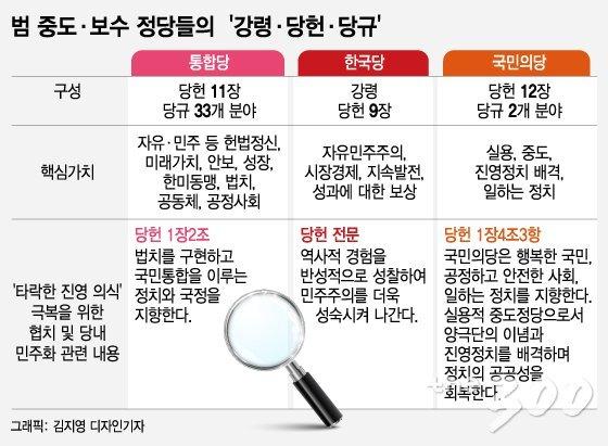 통합당은 투쟁, 또 투쟁…당헌 첫머리엔 '헌법가치' 강조
