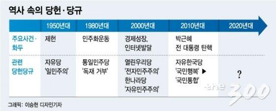 민주화·안보·경제·협력...'시대정신'따라 지향점 변화