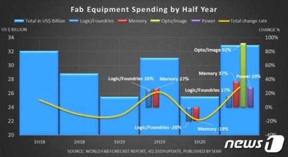 2018년~2020년(예상치) 글로벌 반도체 생산라인 장비 투자액. /자료제공=국제반도체장비재료협회