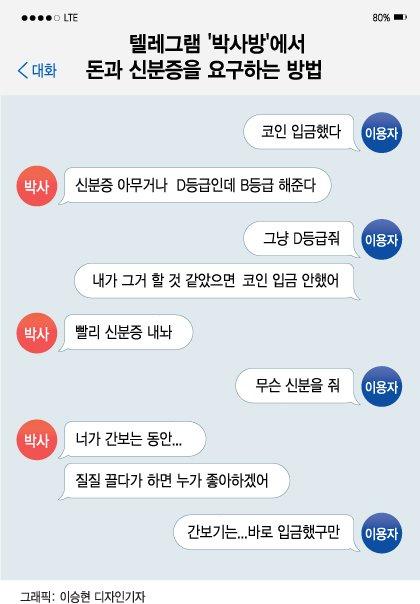 박사방 단독] 경찰 '박사방' 유료회원 정보 상당수 확보-국민일보