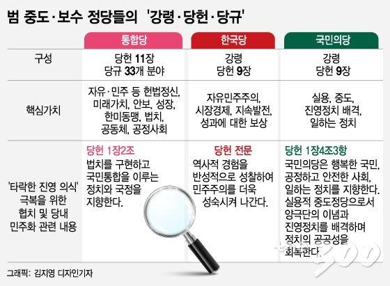 의원님들이 '당헌·당규'만 지켜도 '타락한 진영의식' 사라진다