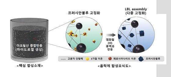 고효율 방사성세슘 제거용 합성모식도/사진=건설연