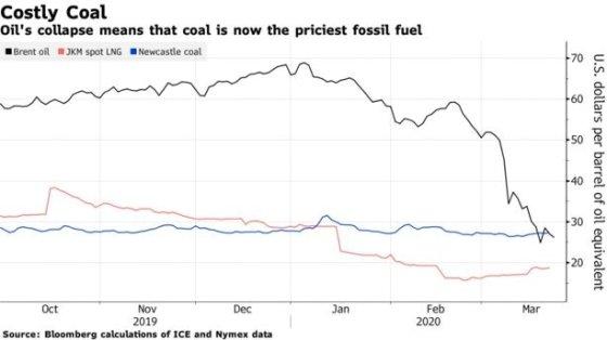 검은색 브렌트유, 빨간색 천연가스, 파란색 석탄 가격 /사진=블룸버그통신