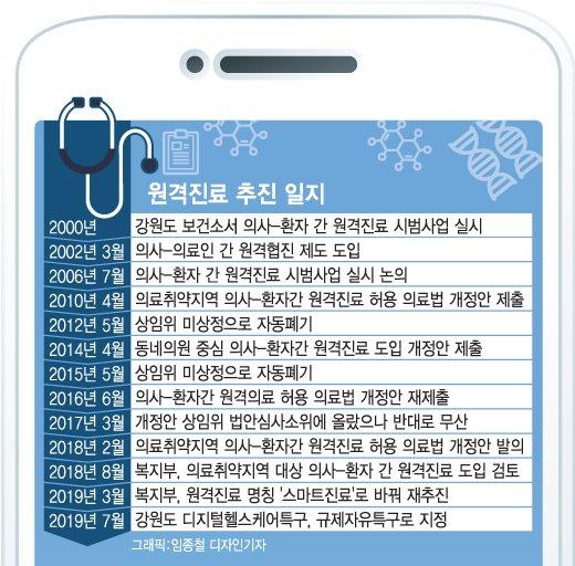 [MT리포트]의료계 반발 여전…규제자유특구도 '흔들'