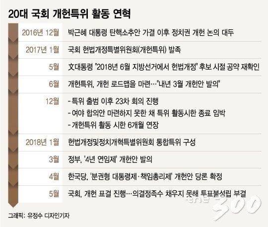 20대 국회 개헌특위 첫발…선거 득실 따지다 '제자리'