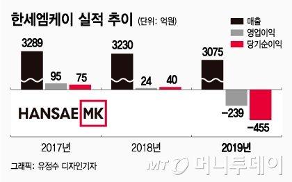 """'주가 1/10토막' 한세엠케이,""""경영진 무보수로 일해라"""""""