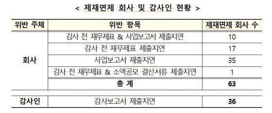 '코로나19' 어려움 인정…63개사 사업·감사보고서 지연해도 제재 면제