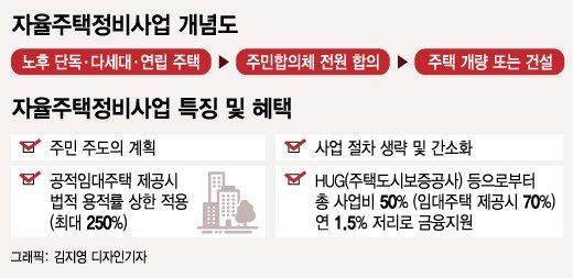 서울시, 소규모 정비사업 활성화로 주택공급 확대