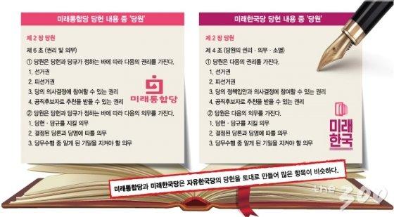 """복사해 붙인 '당헌·당규'…""""이틀이면 만들어요"""""""