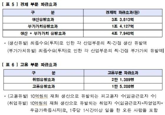 도시개발 파급효과/사진= 국토부