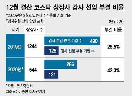 감사선임 '대란'…코스닥 상장사 40% 부결